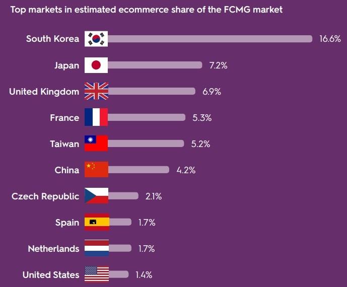 Az online megrendelők 40%-a már mobilról rendel élelmiszert – Nagy-Brittaniában